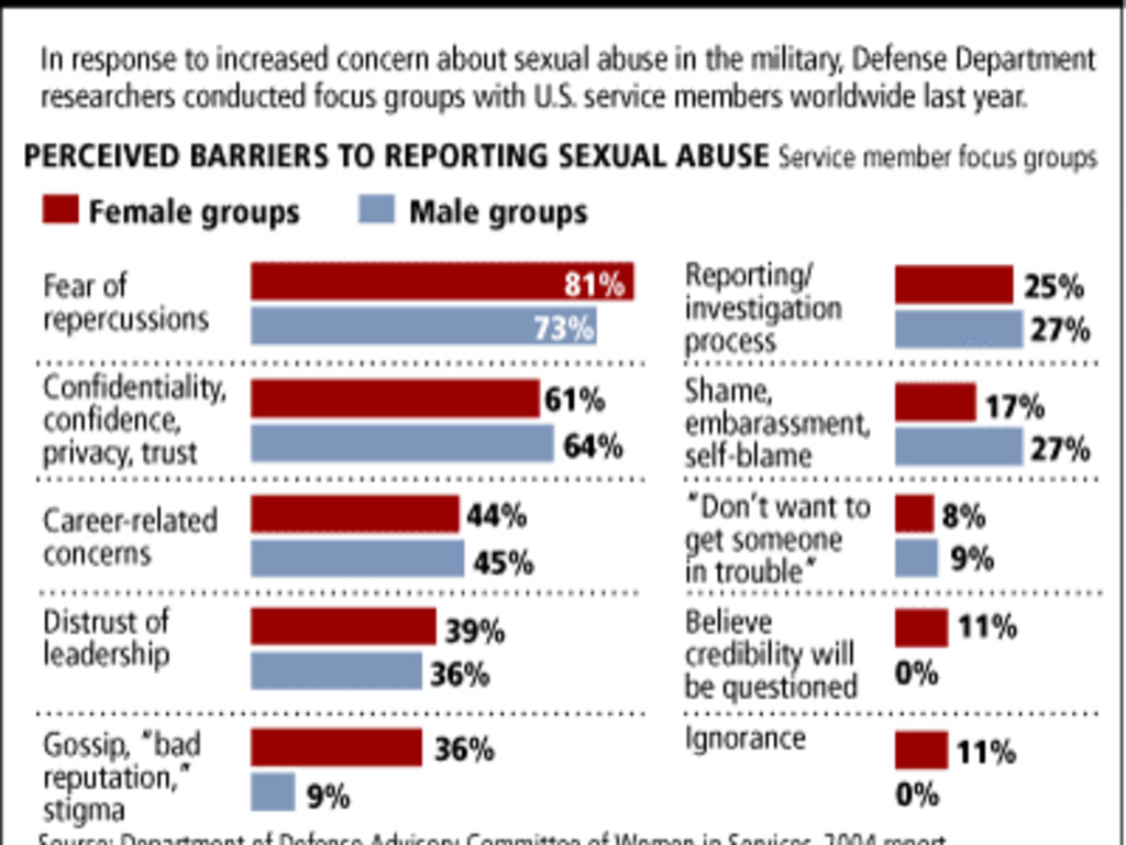 Defense sexual assault advocate certification program