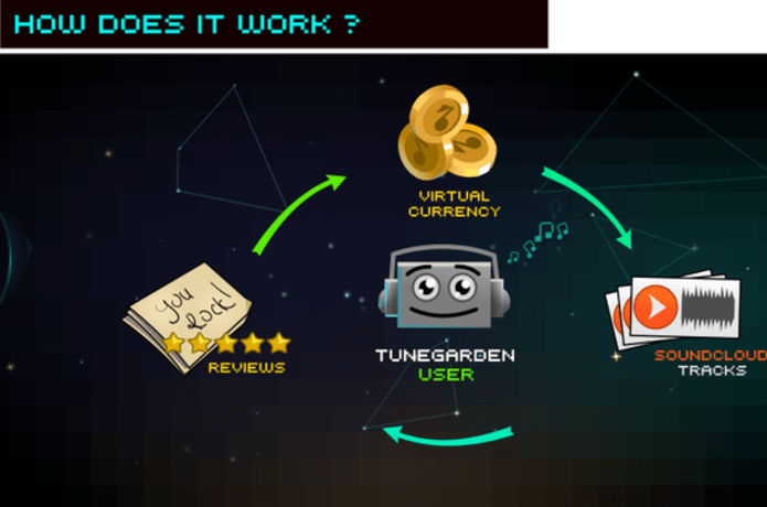 TuneGarden - The app that gives you feedback on your