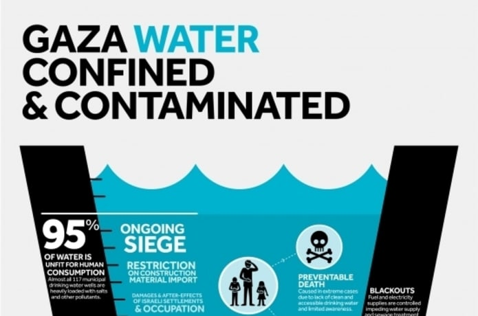 Murals & Clean Water 4 Gaza, Palestine & the World | Indiegogo