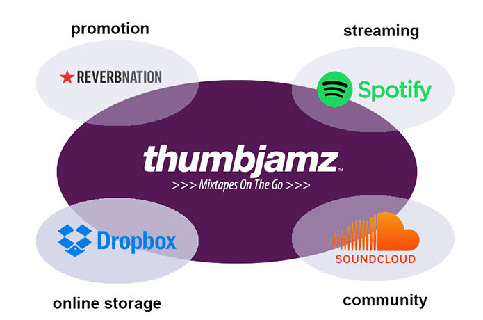 Thumbjamz Digital Music Platform for Smartphones | Indiegogo