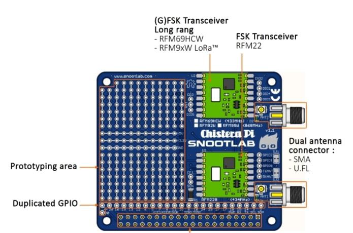 Chistera-Pi a dual RFM shield for Raspberry-Pi   Indiegogo