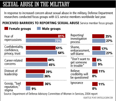 Sexual assault in the military tubes images