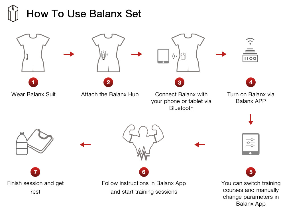 Balanx EMS Training Suit | Indiegogo