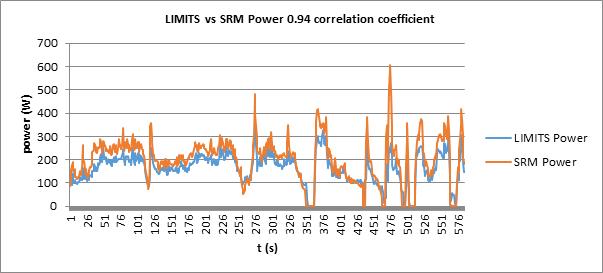 LIMITSとSRMでのパワーの相関値