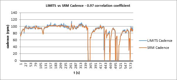 LIMITSとSRMのケイデンス測定の比較