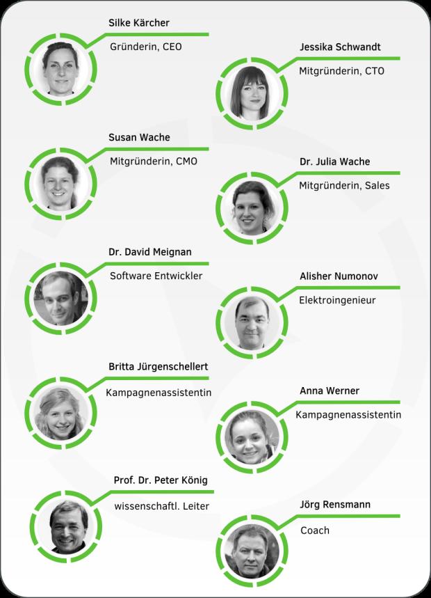 Grafik: Übersicht über die feelSpace-Teammitglieder