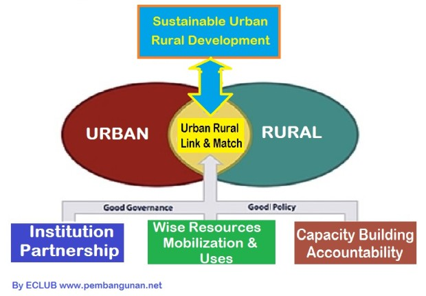 urban and rural development