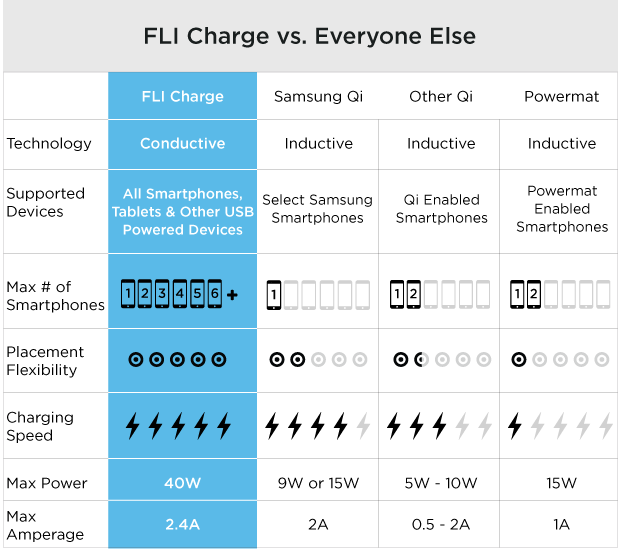 Compare FLI Charge with Samsung Wireless Charger