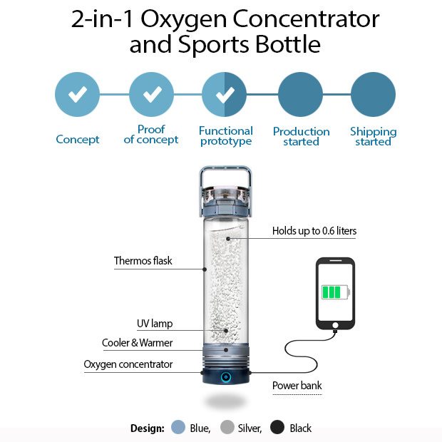 2-IN-1 OXYGEN CONCENTRATOR AND SPORTS BOTTLE on BackerClub