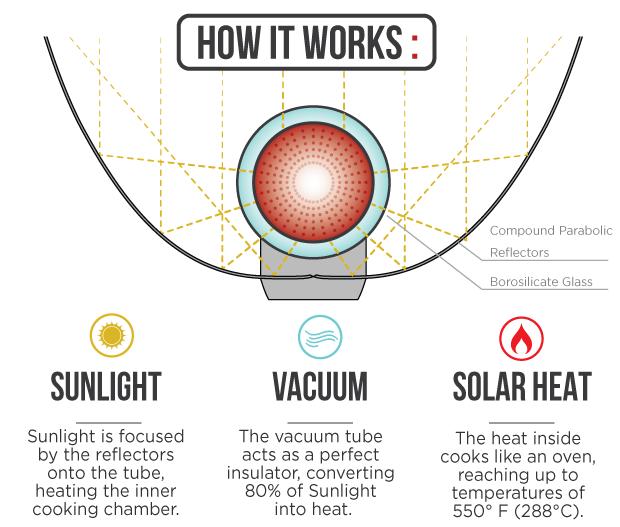 GoSun Solar Dogger: No Fuel, No Flame, No Worries on BackerClub