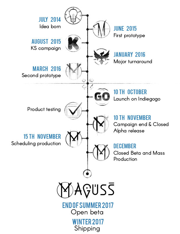 Maguss chart