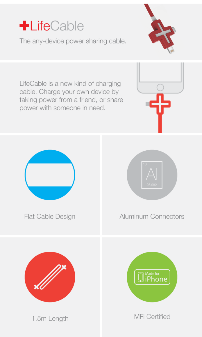 Lifecable The Any Device Power Sharing Cable Indiegogo 8210 Mobile Phone Travel Charger Circuit Diagram Batterycharger Smartphones Have Revolutionized Our Lives They Allowed Us To Connect Internet Play Games And Keep In Touch With Each Other All Without