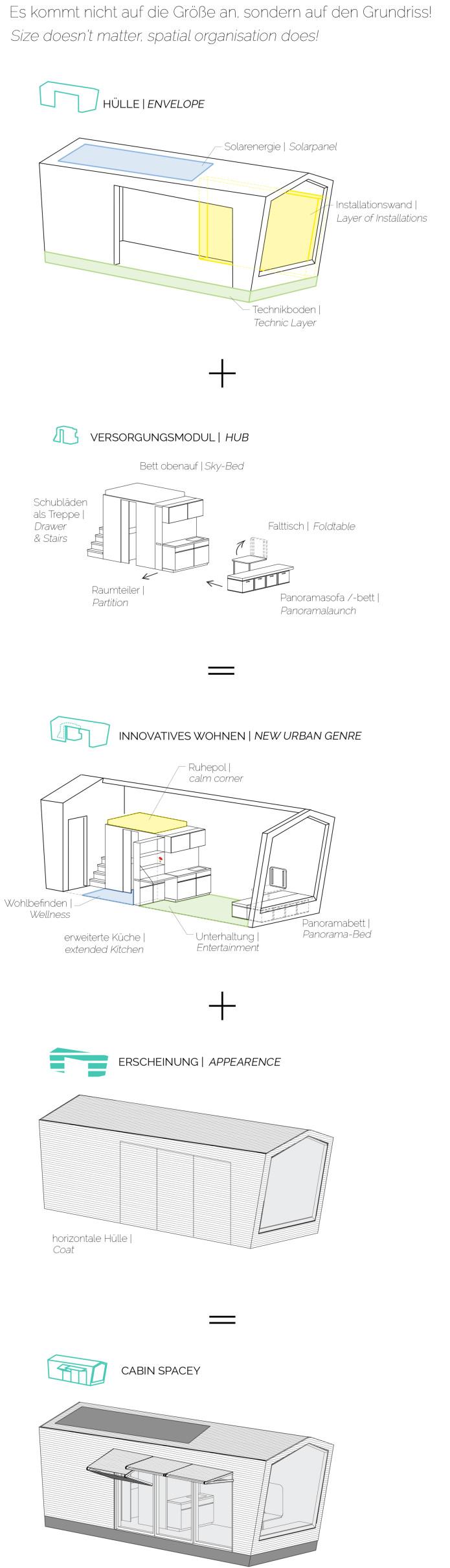 Eine Photovoltaik Anlage Mit Einem Großen Akku Im Sandwich Boden Der Wohn  Innovation Sorgt Für Den Nötigen Strom ...