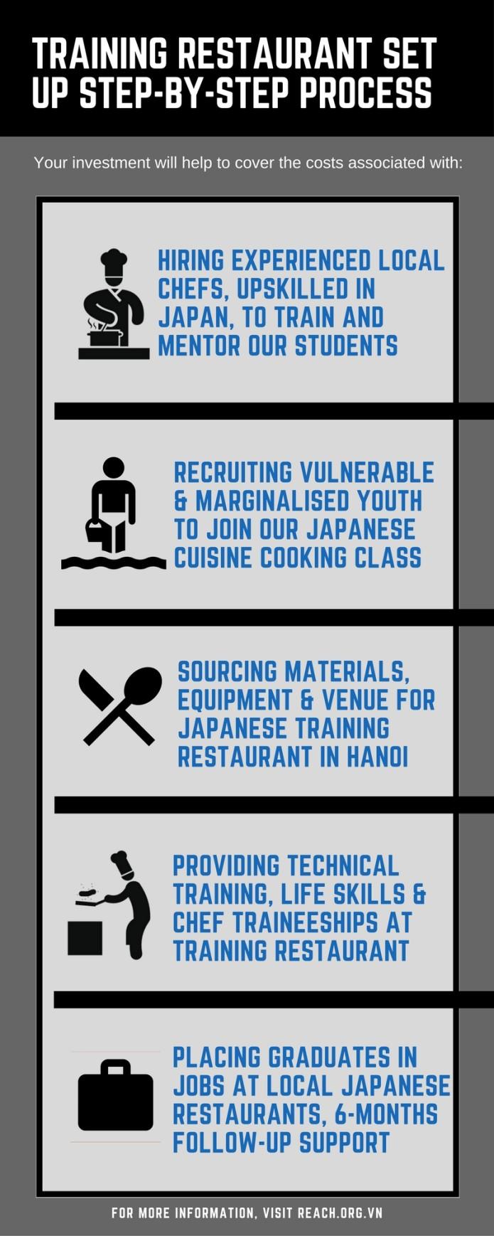 World-class Japanese training restaurant in Hanoi | Indiegogo