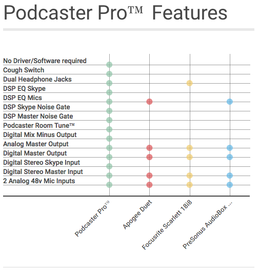 Podcaster pro by adam curry indiegogo years of experience in radio and television to create the single most ergonomic all in one audio processing device for podcasters and voice over talent sciox Image collections
