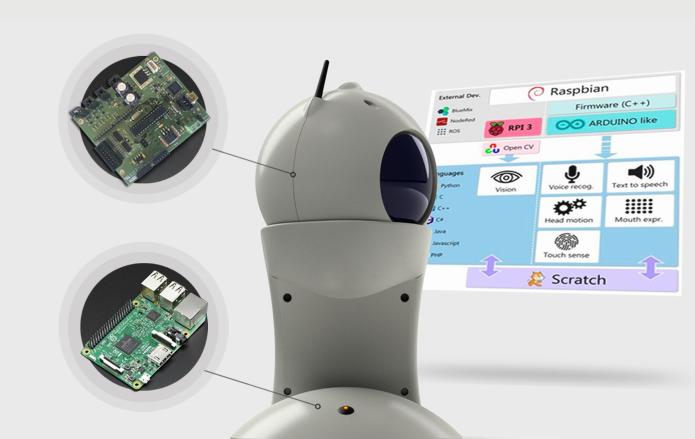 Resultado de imagen de q bo robot codigo abierto