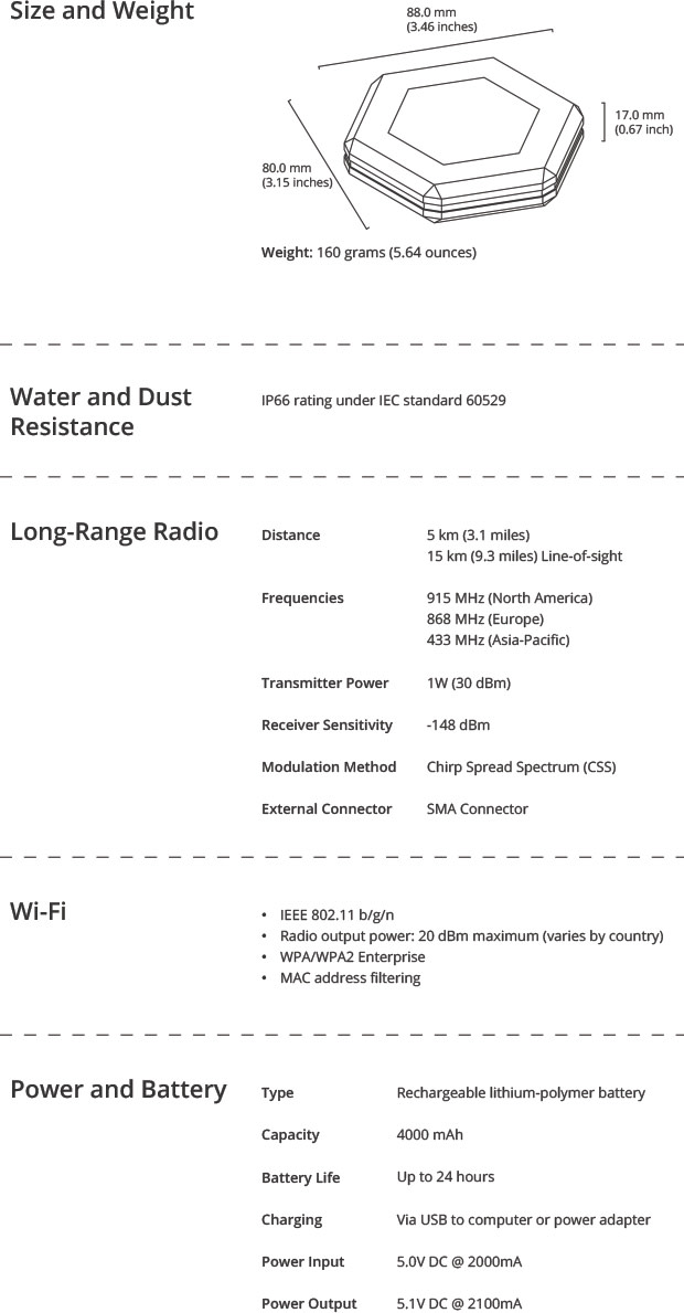 Sonnet: Game Changer For Wilderness Communications   Indiegogo