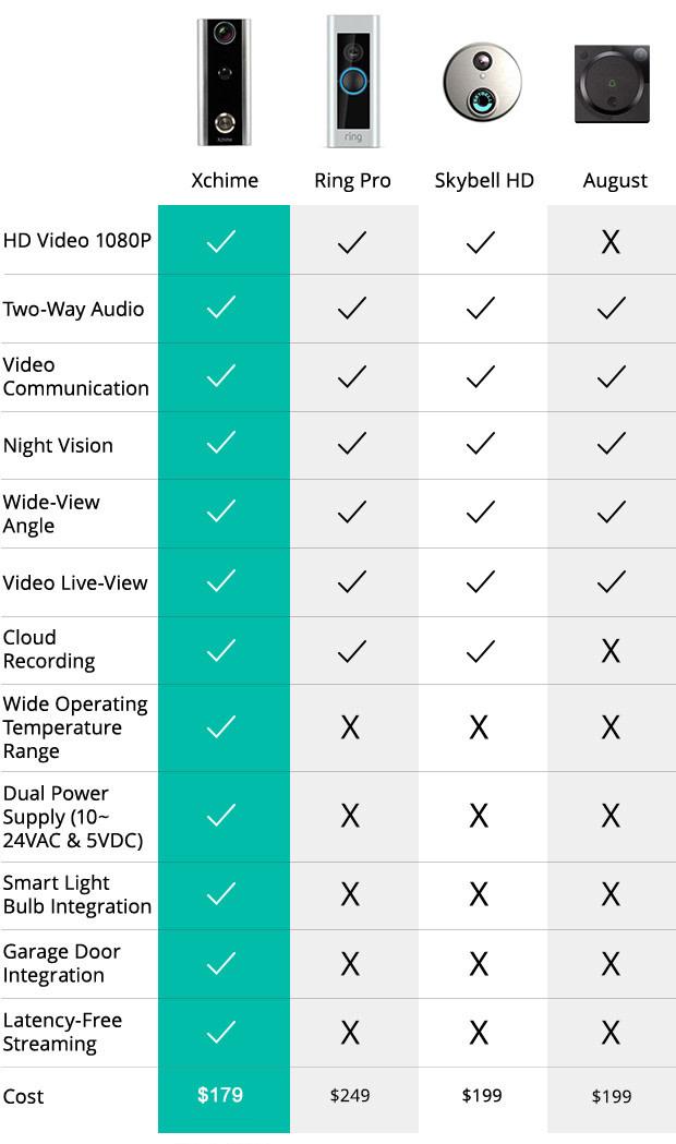 Xchime - The world\'s most versatile video doorbell | Indiegogo