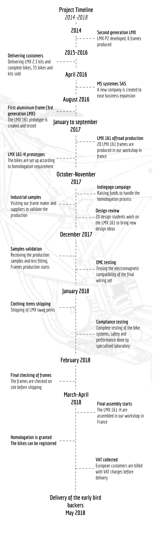 Lmx 161 The Worlds Lightest Freeride Motorcycle Indiegogo Big Dog Chopper Wiring Diagram Simple Timeline