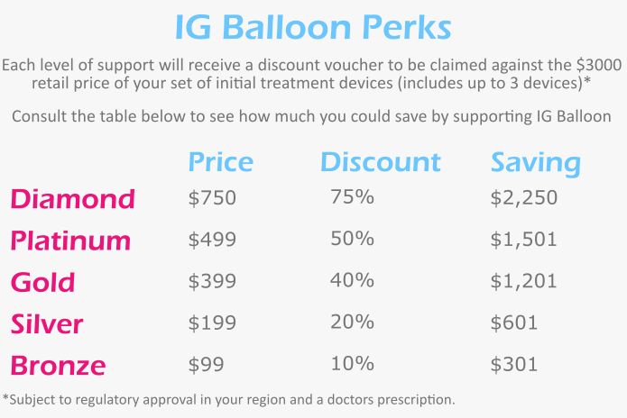 Ig Balloon Swallowable Weight Loss Device Indiegogo