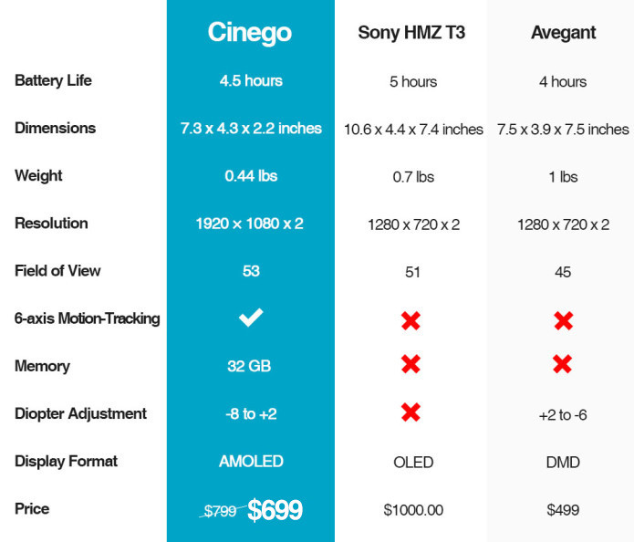 Cinego - Meet Your Personal Immersive 4K Cinema | Indiegogo