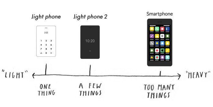 Light Phone 2 | Indiegogo