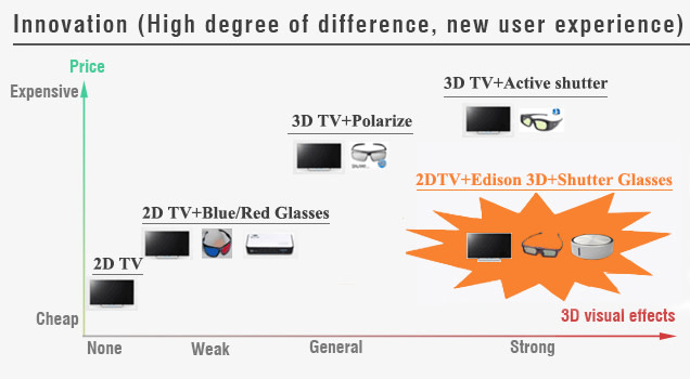 ac50f8d3c67 3D Edison - Make any TV a 3D TV