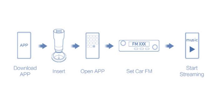 Roidmi 3s: Seamlessly Stream Music to Any Car
