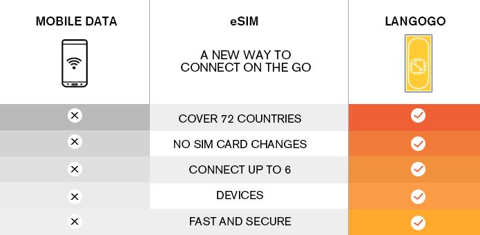 Langogo - 1st Pocket Translator and Mobile Hotspot | Indiegogo