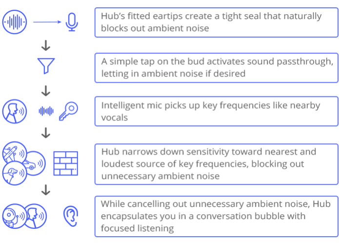 HUB: HiFi Wireless Earbuds with 100 Hours Playtime | Indiegogo