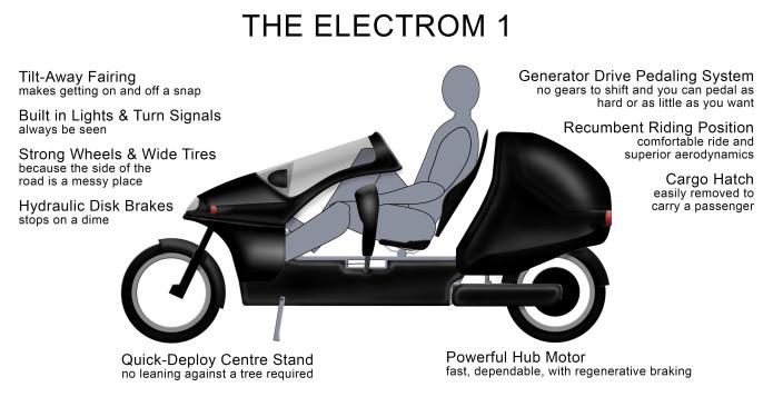 Electrom Light Electric Vehicle | Indiegogo