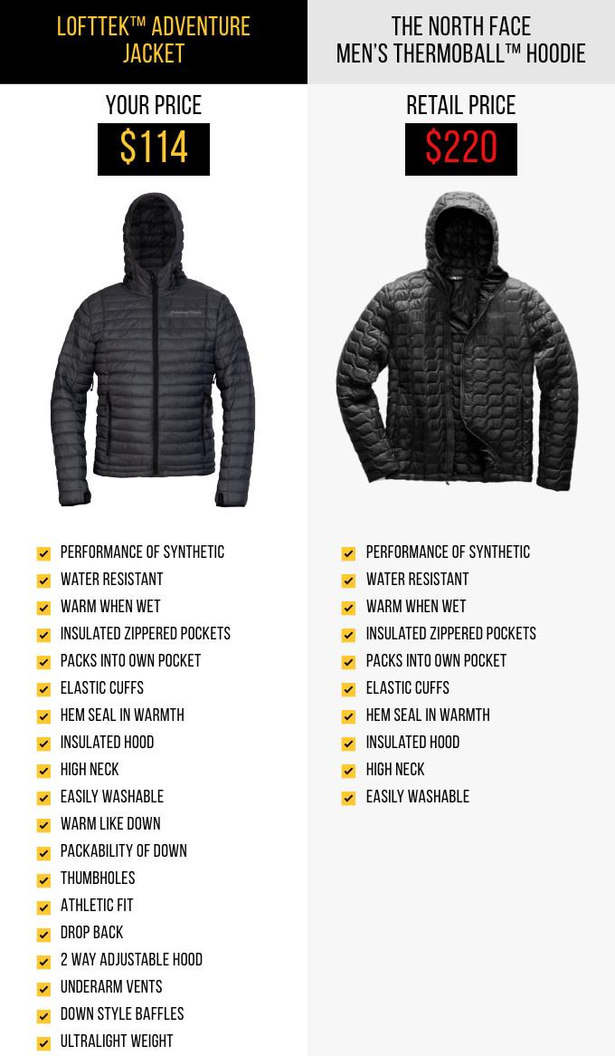 d732347ac Most Advanced Insulation: LoftTek Adventure Jacket | Indiegogo