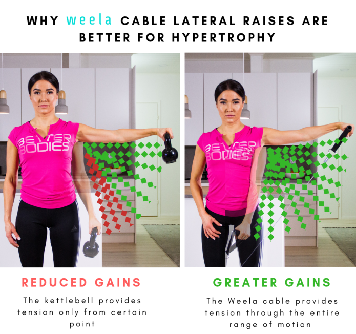 Weela - Pro Gym & PT App with 100 Workouts At Home | Indiegogo