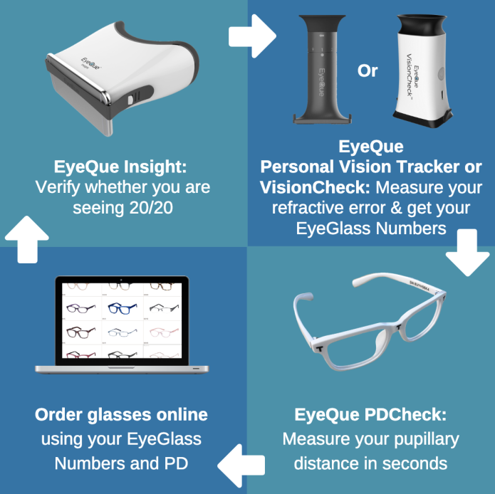How to use the entire EyeQue line to order glasses