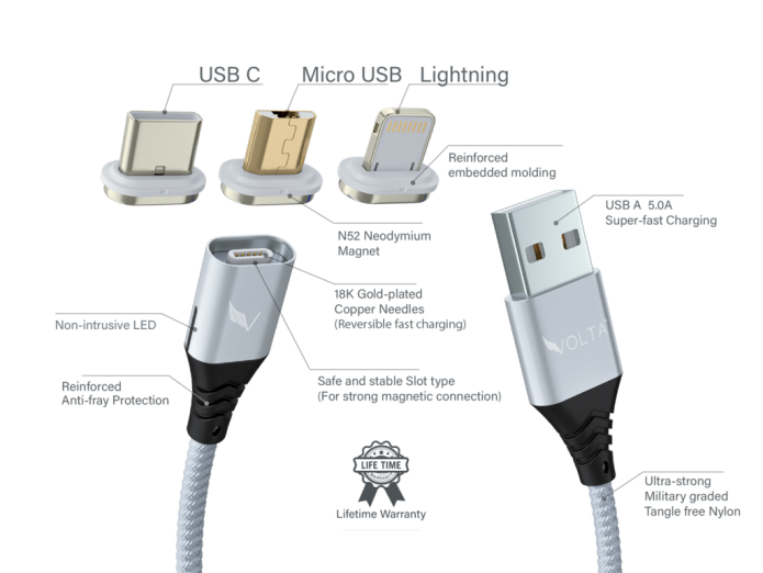 ... every single time, you can now use ONE cord with interchangeable connectors for both Apple, Samsung, Android or low powered USB-C devices +more!