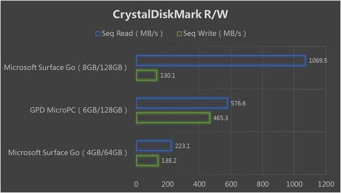 GPD MicroPC, 6-inch Handheld Industry Laptop | Indiegogo