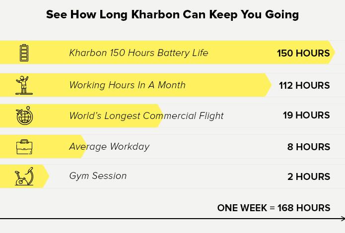 Kharbon: The Longest Lasting IP67 Wireless Earbuds | Indiegogo