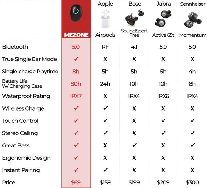 MEZONE: Best-Sounding Snug-Fit TWS Plus Earbuds | Indiegogo