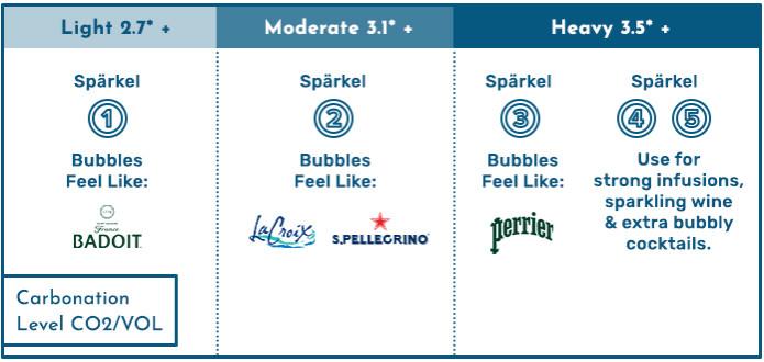 Spärkel: The Sparkle-Everything Beverage Maker   Indiegogo
