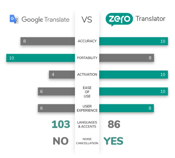 Zero : Reinventing the Translator - For Everyone   Indiegogo