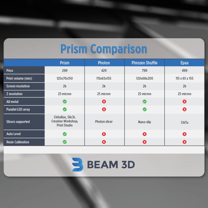 The Prism Desktop 3D Printer   Indiegogo