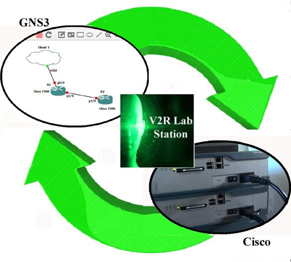 V2R Lab Station for Cisco Labs | Indiegogo