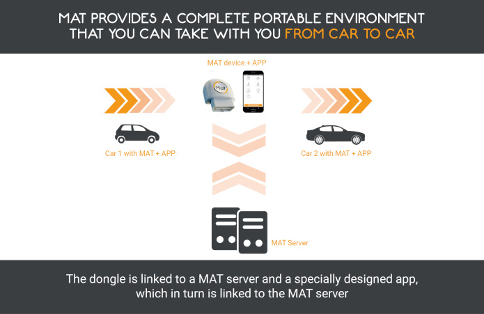 """Meet """"MAT"""" - your personal in-car AI assistant 