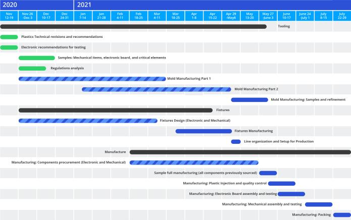 Instafloss Delivery Timeline