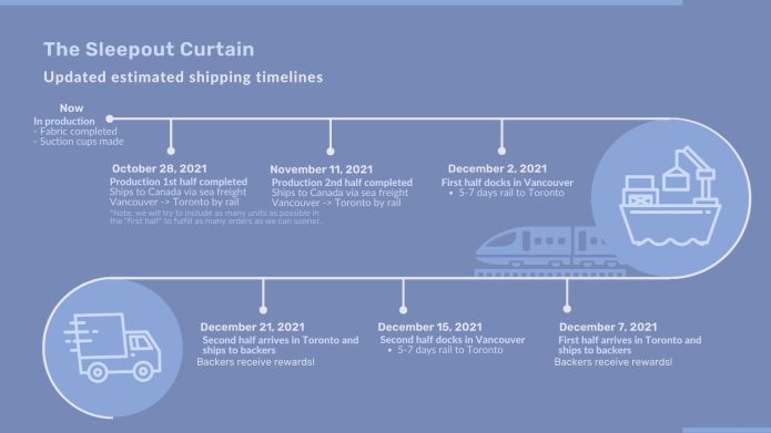A visual of our updated timelines - expect to receive your orders in December.