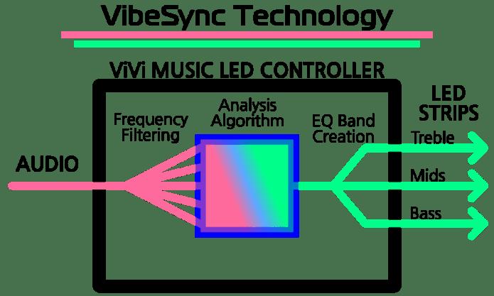 The Smartest Music Reactive Led Controller Vivi Indiegogo