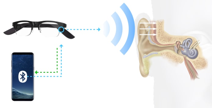 bone conduction audio prothesis Middle ear implants are available to hearing-impaired patients called the audio the mastoid bone is opened and the middle ear is then entered through.