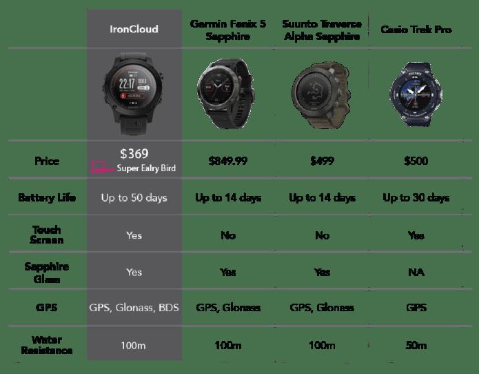 интересная цена на умные часы как фактор успешной конкуренции